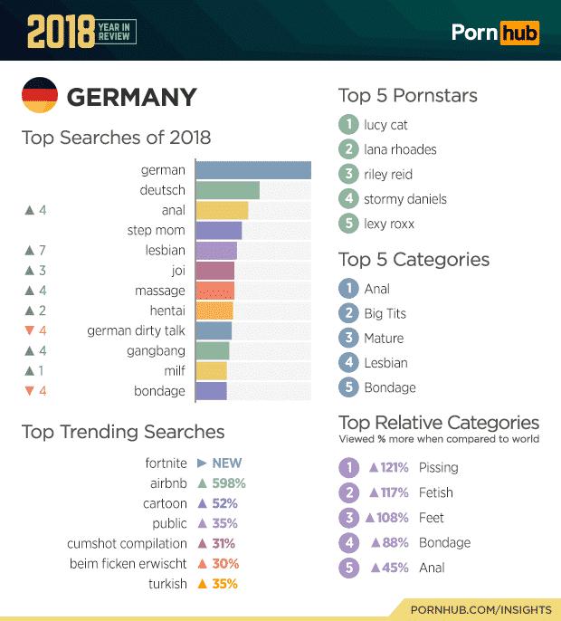 Deutschland im Detail: Darauf stehen deutsche PornHub-Besucher