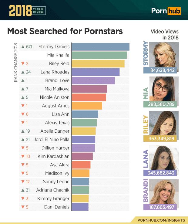 Diese Pornostars wurde am häufigsten auf PornHub gesucht